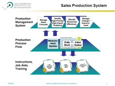 production production system why is sales productivity so hard to improve 187 sales
