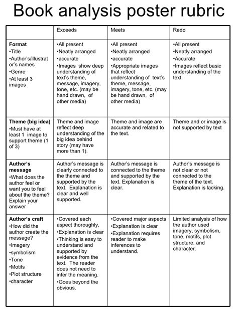 Book Analysis Essay Exle by Book Analysis Poster Rubric