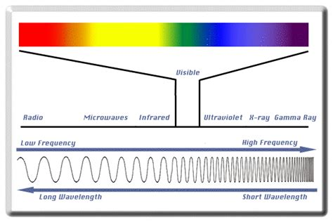frequency of visible light the electromagnetic spectrum