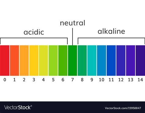 ph chart acidic chart hoss roshana co