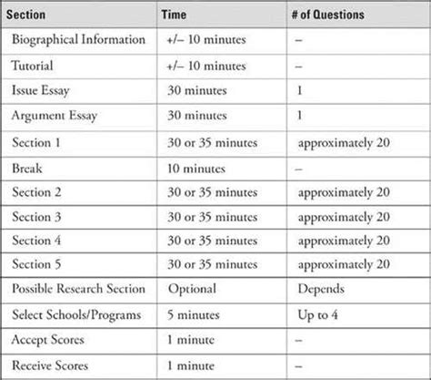 Humanities Essay Topics by Sat Writing Scoring With Essay
