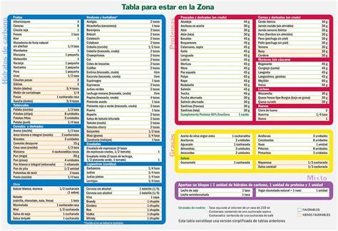 lista alimenti dieta zona opini 243 n sobre la dieta de la zona