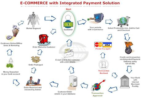 ecommerce flow diagram ecommerce get free image about