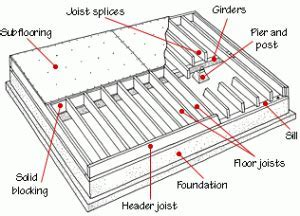 Floor Framing & Structure