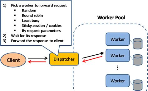 design pattern event dispatcher pragmatic programming techniques scalable system design