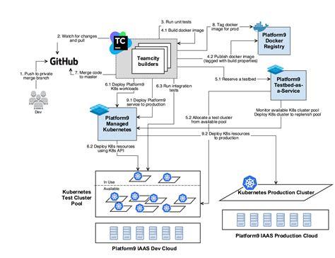 continuous integration workflow diagram a recipe for continuous integration using kubernetes