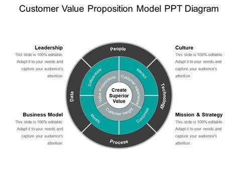 customer value diagram 66165972 style circular loop 4 powerpoint