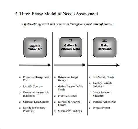 organizational needs analysis template organizational needs assessment template sle