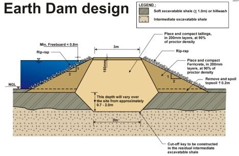 design criteria of earth dam cutm new site