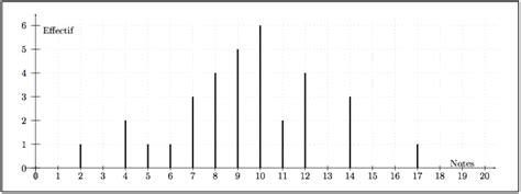 diagramme en baton exercice exercice diagramme en b 226 tons statistiques descriptives