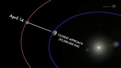 this closest mars makes closest approach to earth in 6 years monday