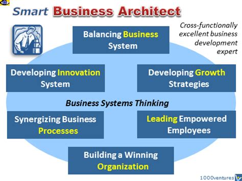 the business of architecture your guide to a financially successful firm books business architect venture architect ceo business