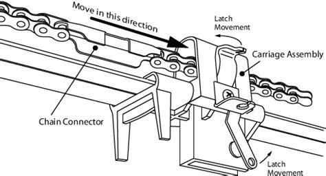 How To Install A Chain Drive Garage Door Opener by 3 Types Of Garage Door Openers Ideas 4 Homes