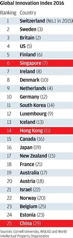 Hong Kong Mba Ranking by Hong Kong Slips In Global Innovation Ranking As Regional