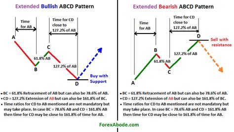 abcd pattern in forex forex abcd pattern indicator evisakonobip web fc2 com
