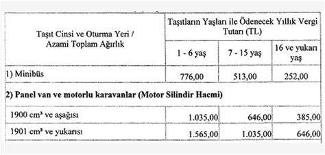 arac vergisi zamlandi  mtv fiyatlari tam listesi