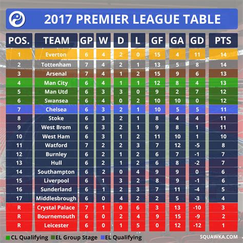 epl table chelsea news chelsea drop down to seventh the ultimate premier league