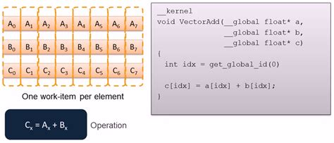 opencl tutorial vector addition introduction to opencl 183 parallel programming