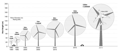 blade length laws canada nz wind energy