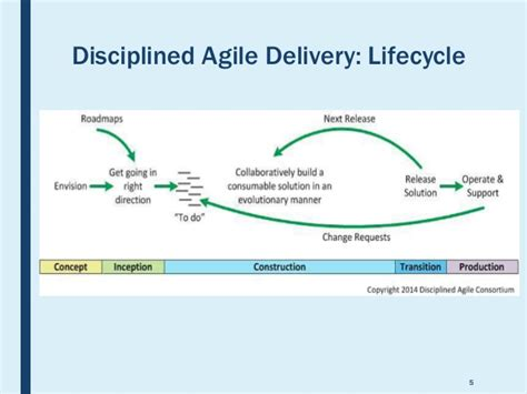 introduction to disciplined agile delivery 2nd edition a small agile team s journey from scrum to disciplined devops books overview of disciplined agile delivery framework