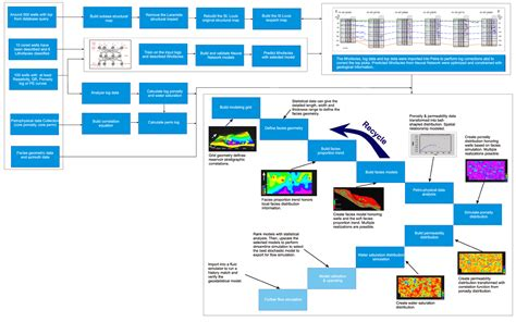 modeling workflow geostatistical 3d reservoir modeling of mississippian st