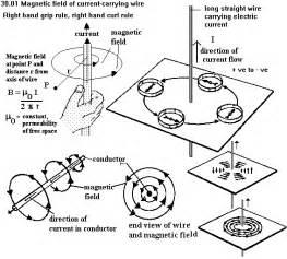 magnetic flux wiring diagram flux free printable wiring diagrams