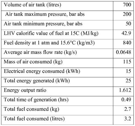 Compressor Calculation Spreadsheet by Compressor Efficiency Calculation Xls Yaruki Up Info