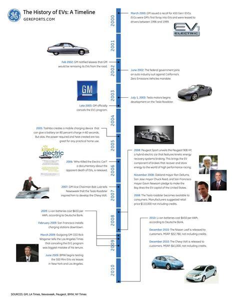 21st Century Electric Inc by Tesla Motors History Timeline Impremedia Net