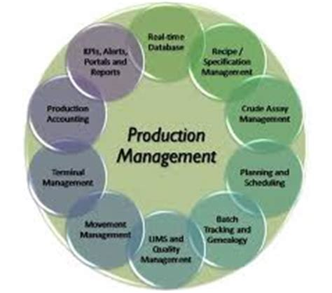 Best Manufacturing Mba S by Term Paper On Production And Operation Management