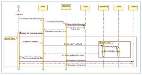 faire un diagramme de classe en ligne les diff 233 rents types de diagrammes d 233 butez l analyse