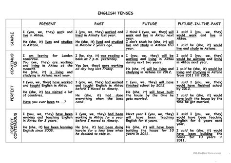 Simple Present Tense Exles Tenses Table New Wallpapers