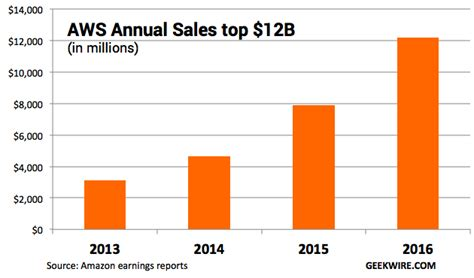 amazon annual report cloud report card amazon web services is a 12b