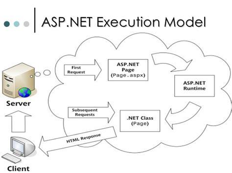 asp net asp net architecture