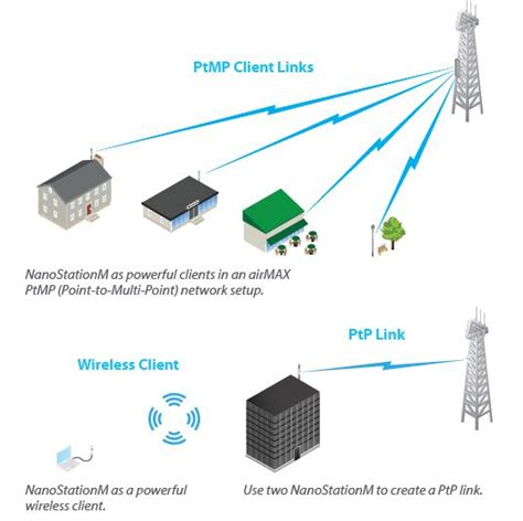 Antena Ubiquiti Wisp Cpe Antenna Wifi Repeater Ubiquiti Nanostation Locom2