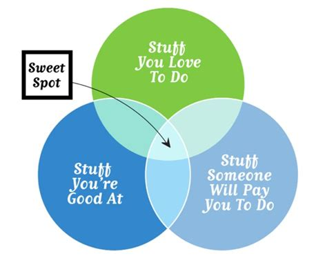 how to your to in one spot the secret to finding your sweet spot the suitcase entrepreneur