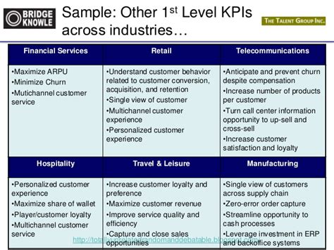 kpi template for customer service bridge knowle workshop developing effective kpis