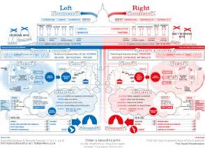 infographic how being a liberal or conservative shapes