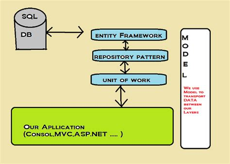 repository pattern poco models poco entity framework and data patterns