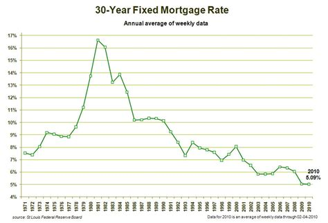 fargo mortgage rates massachusetts