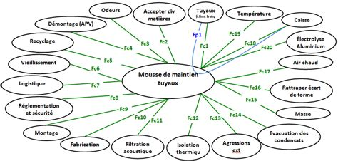 exemple diagramme pieuvre qualit 233 et ma 238 trise des risques dans l innovation