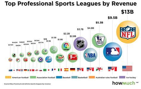 dejando por fuera otros importantes sectores que tambien conforman lo 191 futbol o football 191 d 243 nde se genera m 225 s dinero ilp