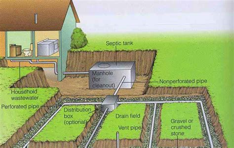 septic drain field diagram the drainfield
