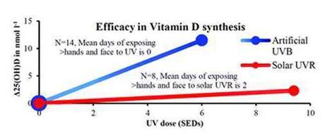 uvb l vitamin d uvb produced 8x more vitamin d as solar uv july 2012
