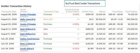 2008 October 171 Victory 1 Project Suntrust Bank Statement Template
