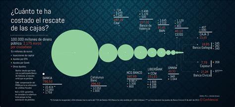 rescate a la banca espa ola noticias de bankia cinco a 241 os y 100 000 millones despu 233 s