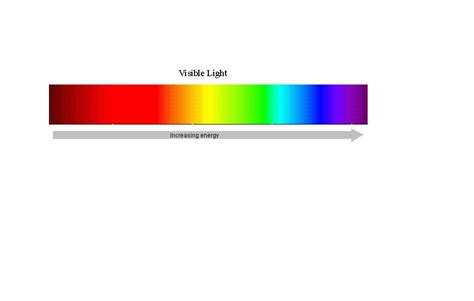 light color spectrum electromagnetic radiation s explanation the