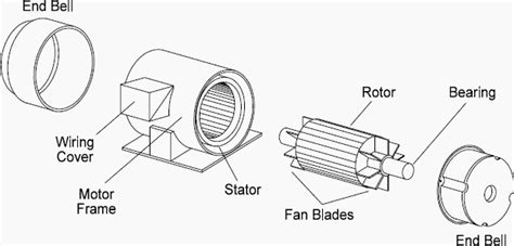 3 phase ac induction motor design engineering 3 phase induction motor