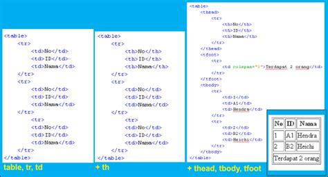 struktur membuat tabel html berlatih ngoding yang rapi dan terstruktur h2c x