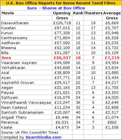 sura box office tamil fans spit on vijay