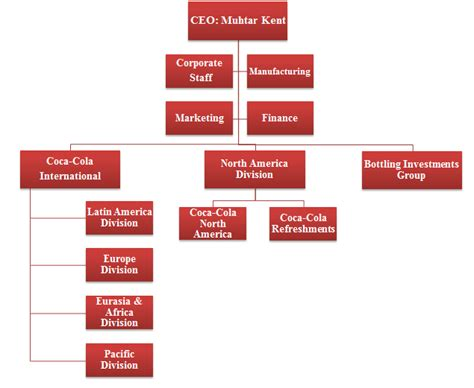 The Coca Cola Company Enjoying Success In A Changing Organisational Structure Of Coca Cola